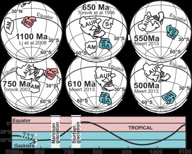 Joonis 3: Baltika ürgmandri (BA) triiv ja geograafiline asukoht kõrgetel ning madalatel laiuskraadidel 1100–500 miljonit aastat tagasi. Marinoan, Sturtian ja Gaskiers – võimalikud globaalsed jäätumisperioodid.