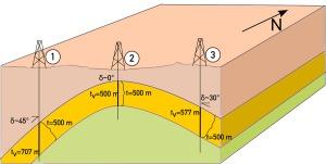 Joonis 5. Näide kuidas tegelikult 500 m paksune kivimikiht, mis on 45 kraadise nurga all, paistab puuraugus 700m paksusena. (allikas: http://1.bp.blogspot.com)