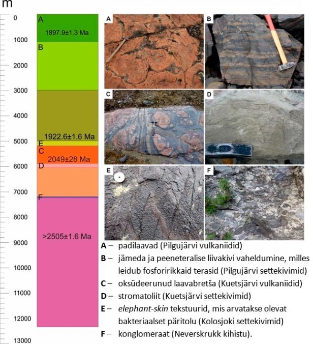 Joonis 6. Koola Superdeep puursüdamiku lihtsustatud litoloogiline skeem ja fotod puuraugus nähtud kivimite analoogidest paljandis. Fotod A, C ja E – K. Üpraus ning B, D ja F – K. Kirsimäe.